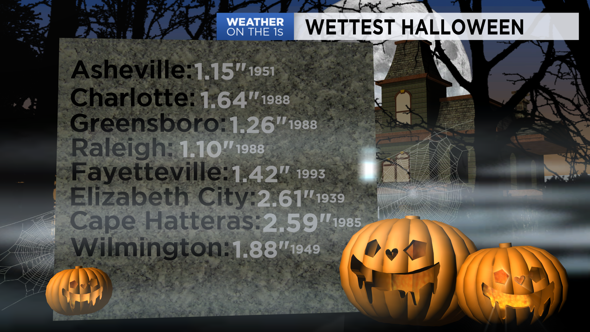 not so spooky facts about nc s halloween weather past halloween weather past